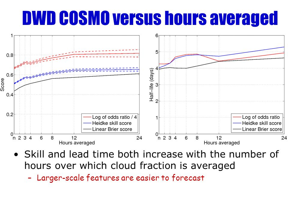 DWD COSMO versus hours averaged Skill and lead time both increase with the number of hours over which cloud fraction is averaged –Larger-scale features are easier to forecast