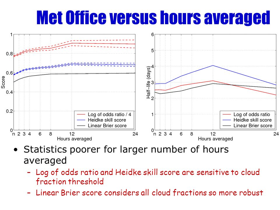 Met Office versus hours averaged Statistics poorer for larger number of hours averaged –Log of odds ratio and Heidke skill score are sensitive to cloud fraction threshold –Linear Brier score considers all cloud fractions so more robust