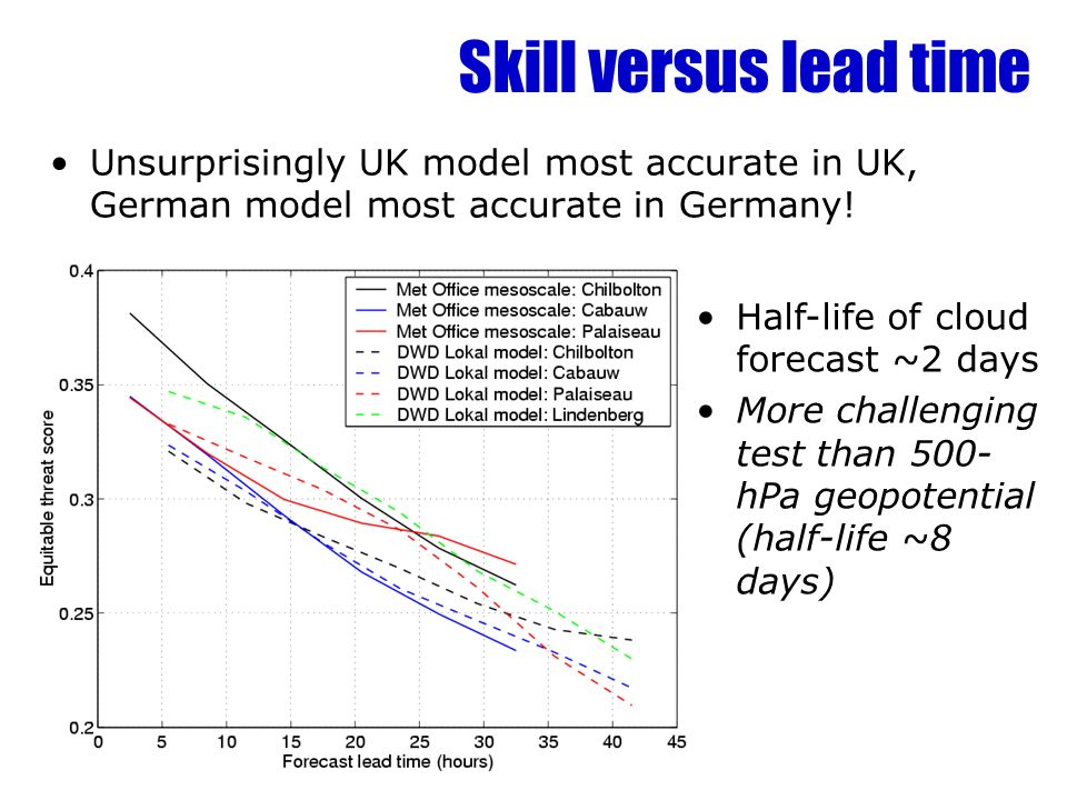 Skill versus lead time Unsurprisingly UK model most accurate in UK, German model most accurate in Germany.