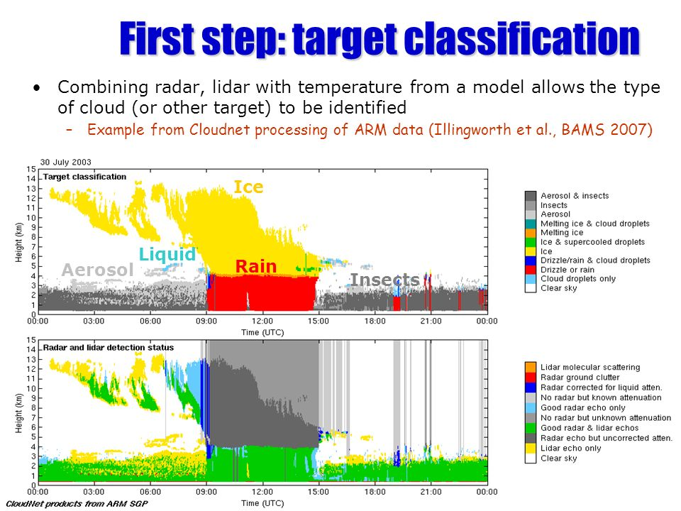 CloudSat/CALIPSO example Radar Reflectivity from CloudSat 2006 Day 286 Attenuated lidar backscatter from CALIPSO Supercooled water: strong signal from lidar, weak (or nothing) from radar Radar fails to detect thin cirrus