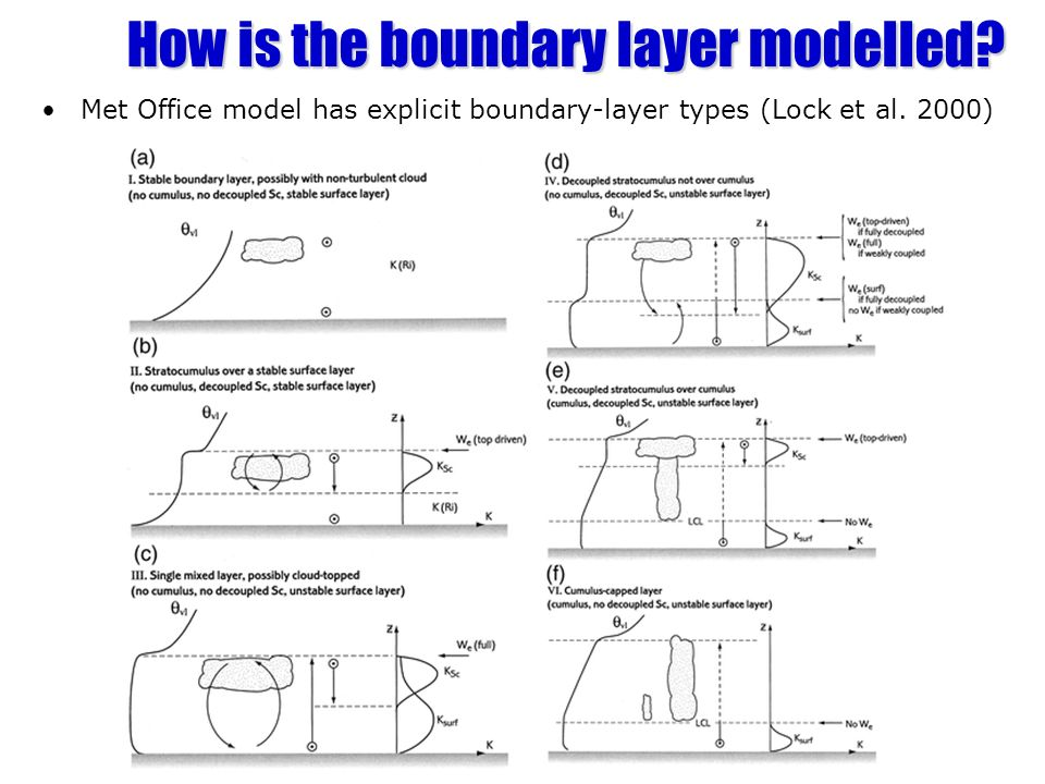 How is the boundary layer modelled. Met Office model has explicit boundary-layer types (Lock et al.