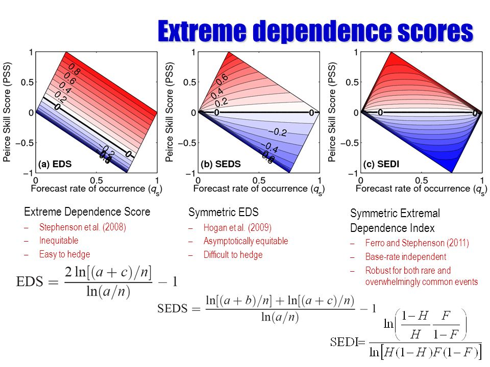 Extreme dependence scores Extreme Dependence Score –Stephenson et al.