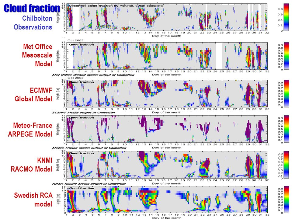 Chilbolton Observations Met Office Mesoscale Model ECMWF Global Model Meteo-France ARPEGE Model KNMI RACMO Model Swedish RCA model Cloud fraction