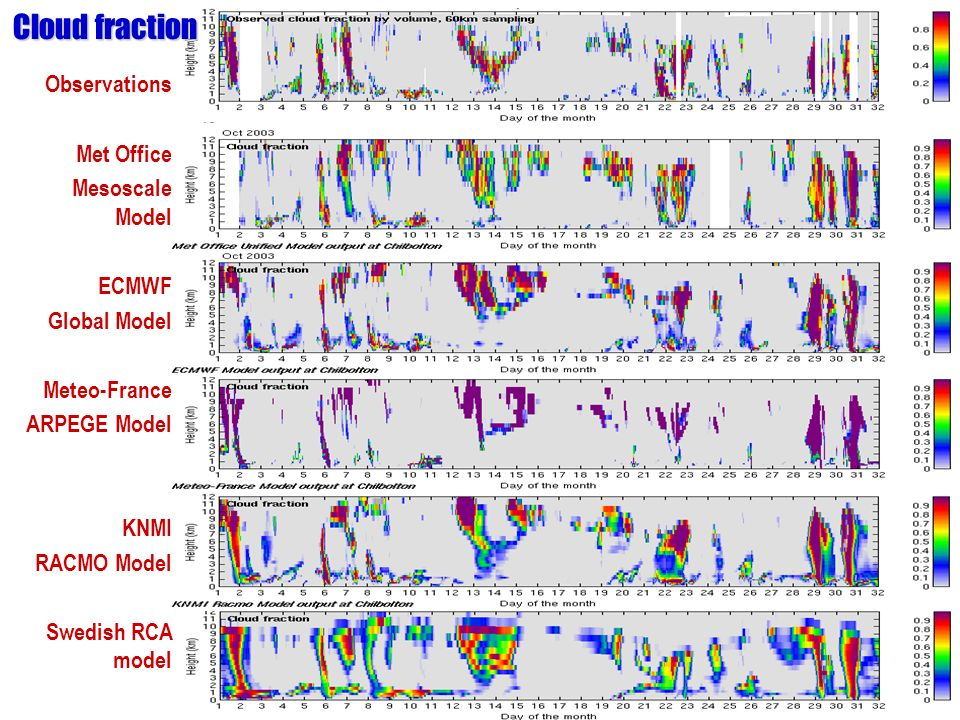 Observations Met Office Mesoscale Model ECMWF Global Model Meteo-France ARPEGE Model KNMI RACMO Model Swedish RCA model Cloud fraction