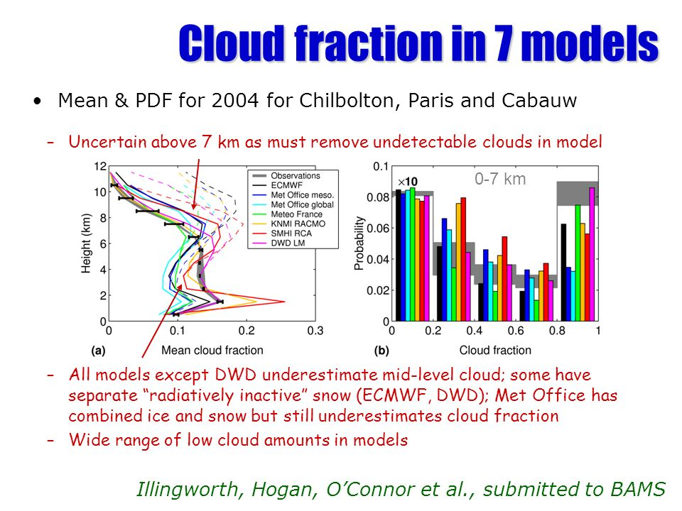 Cloud fraction in 7 models Mean & PDF for 2004 for Chilbolton, Paris and Cabauw Illingworth, Hogan, OConnor et al., submitted to BAMS 0-7 km –Uncertain above 7 km as must remove undetectable clouds in model –All models except DWD underestimate mid-level cloud; some have separate radiatively inactive snow (ECMWF, DWD); Met Office has combined ice and snow but still underestimates cloud fraction –Wide range of low cloud amounts in models