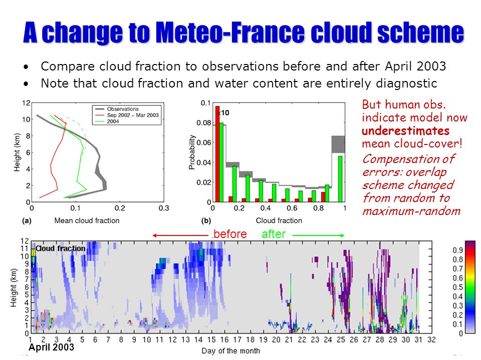 A change to Meteo-France cloud scheme But human obs. indicate model now underestimates mean cloud-cover! Compensation of errors: overlap scheme change