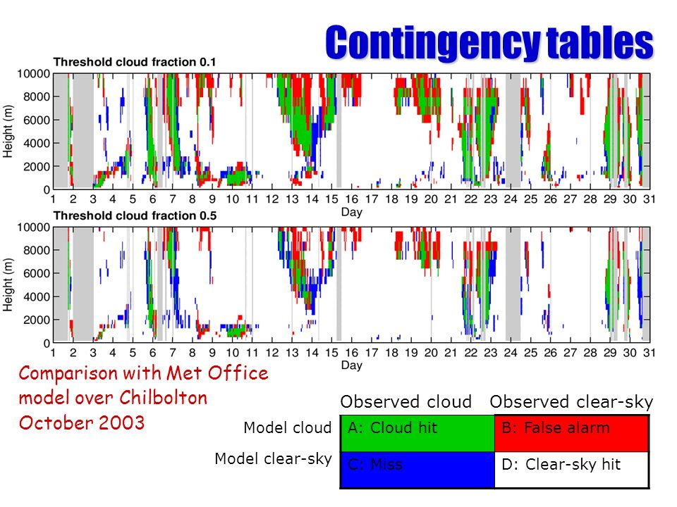Model cloud Model clear-sky A: Cloud hitB: False alarm C: MissD: Clear-sky hit Observed cloud Observed clear-sky Comparison with Met Office model over Chilbolton October 2003 Contingency tables