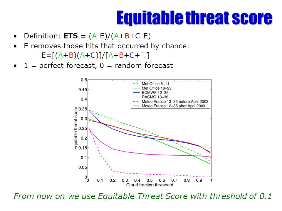Equitable threat score From now on we use Equitable Threat Score with threshold of 0.1