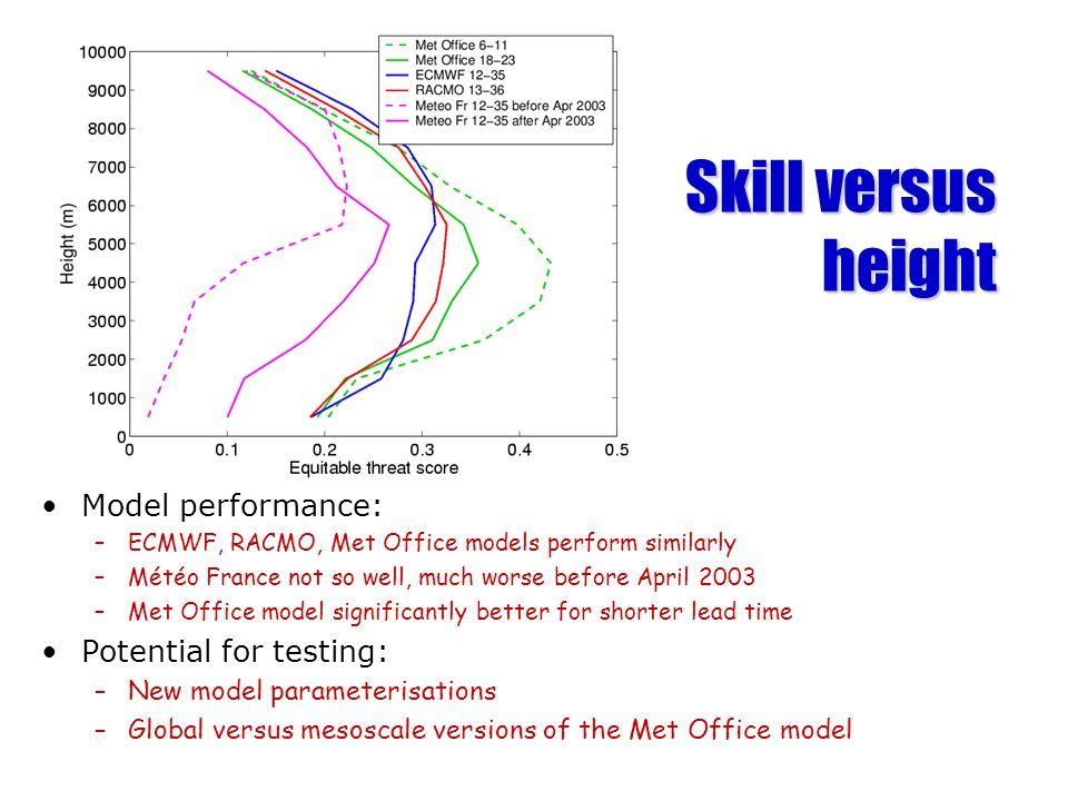 Skill versus height Model performance: –ECMWF, RACMO, Met Office models perform similarly –Météo France not so well, much worse before April 2003 –Met Office model significantly better for shorter lead time Potential for testing: –New model parameterisations –Global versus mesoscale versions of the Met Office model