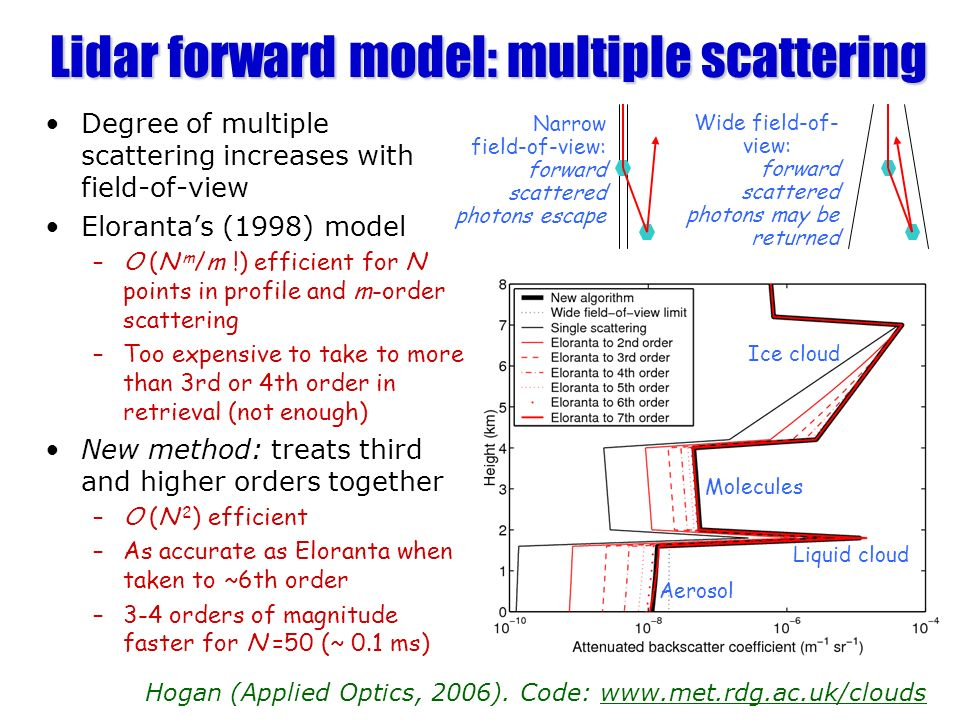 Lidar forward model: multiple scattering Degree of multiple scattering increases with field-of-view Elorantas (1998) model –O (N m /m !) efficient for N points in profile and m-order scattering –Too expensive to take to more than 3rd or 4th order in retrieval (not enough) New method: treats third and higher orders together –O (N 2 ) efficient –As accurate as Eloranta when taken to ~6th order –3-4 orders of magnitude faster for N =50 (~ 0.1 ms) Hogan (Applied Optics, 2006).