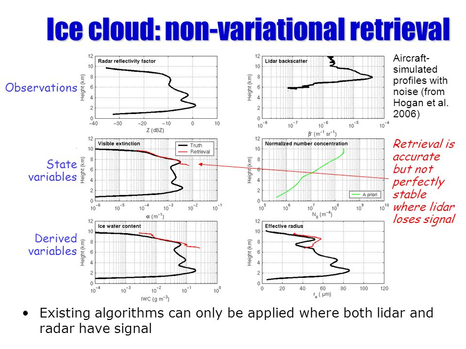 Ice cloud: non-variational retrieval Existing algorithms can only be applied where both lidar and radar have signal Observations State variables Derived variables Retrieval is accurate but not perfectly stable where lidar loses signal Donovan et al.
