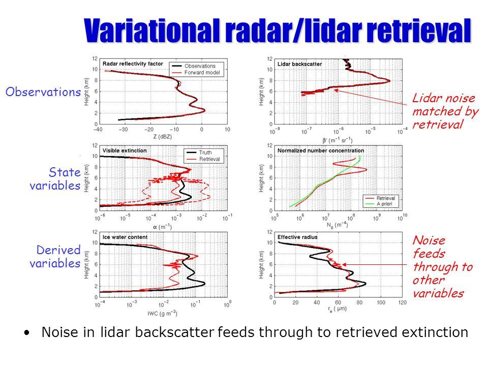 Variational radar/lidar retrieval Noise in lidar backscatter feeds through to retrieved extinction Observations State variables Derived variables Lidar noise matched by retrieval Noise feeds through to other variables