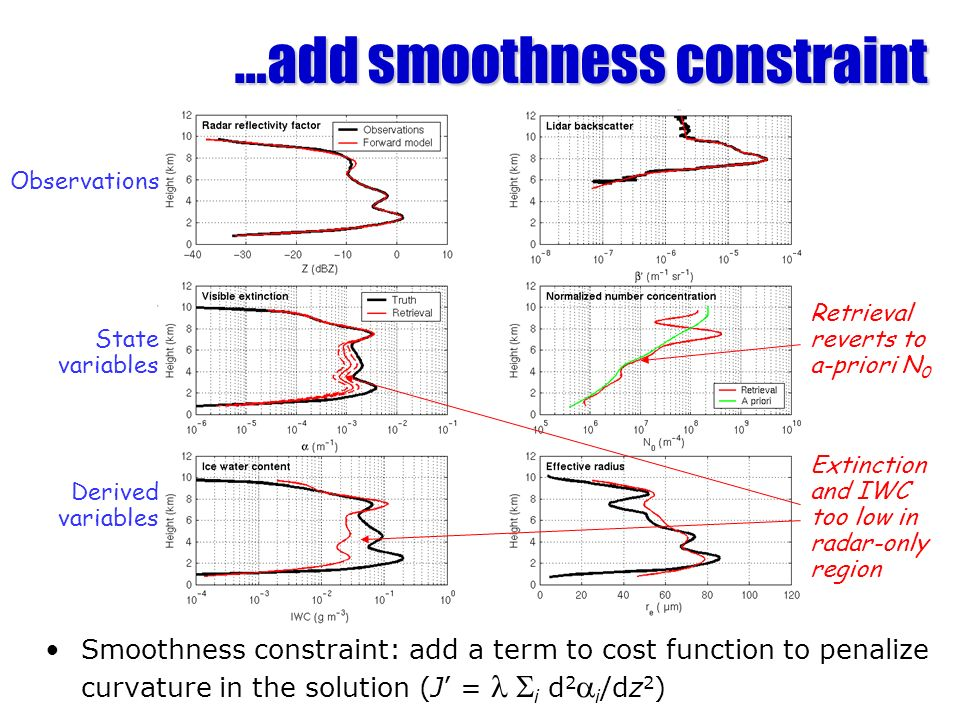 …add smoothness constraint Smoothness constraint: add a term to cost function to penalize curvature in the solution (J = i d 2 i /dz 2 ) Observations State variables Derived variables Retrieval reverts to a-priori N 0 Extinction and IWC too low in radar-only region