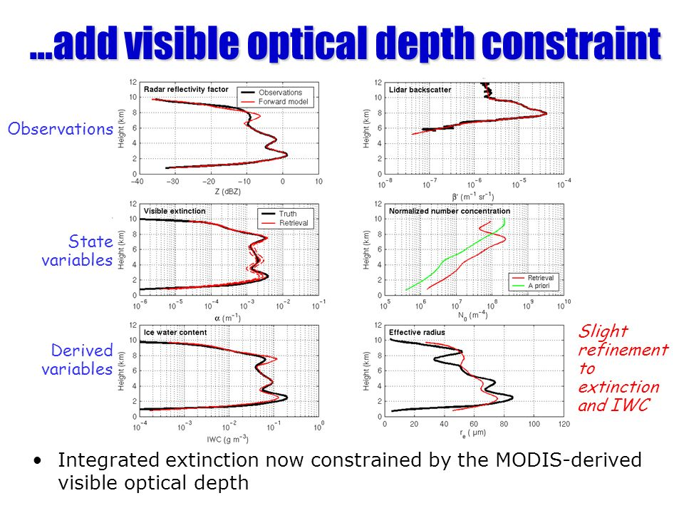 …add visible optical depth constraint Integrated extinction now constrained by the MODIS-derived visible optical depth Observations State variables Derived variables Slight refinement to extinction and IWC