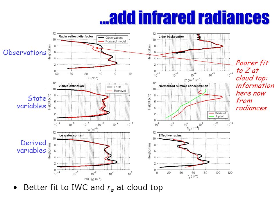 …add infrared radiances Better fit to IWC and r e at cloud top Observations State variables Derived variables Poorer fit to Z at cloud top: information here now from radiances