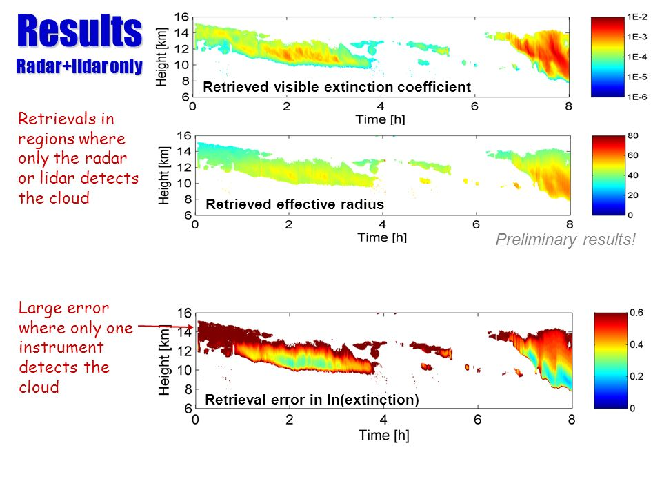 Retrievals in regions where only the radar or lidar detects the cloud Retrieved visible extinction coefficient Retrieved effective radius Results Rada
