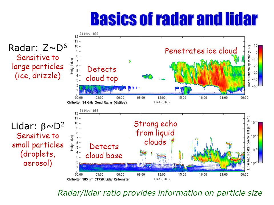 Basics of radar and lidar Radar/lidar ratio provides information on particle size Detects cloud base Penetrates ice cloud Strong echo from liquid clou