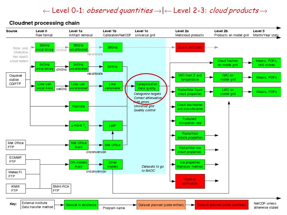 Level 0-1: observed quantities | Level 2-3: cloud products