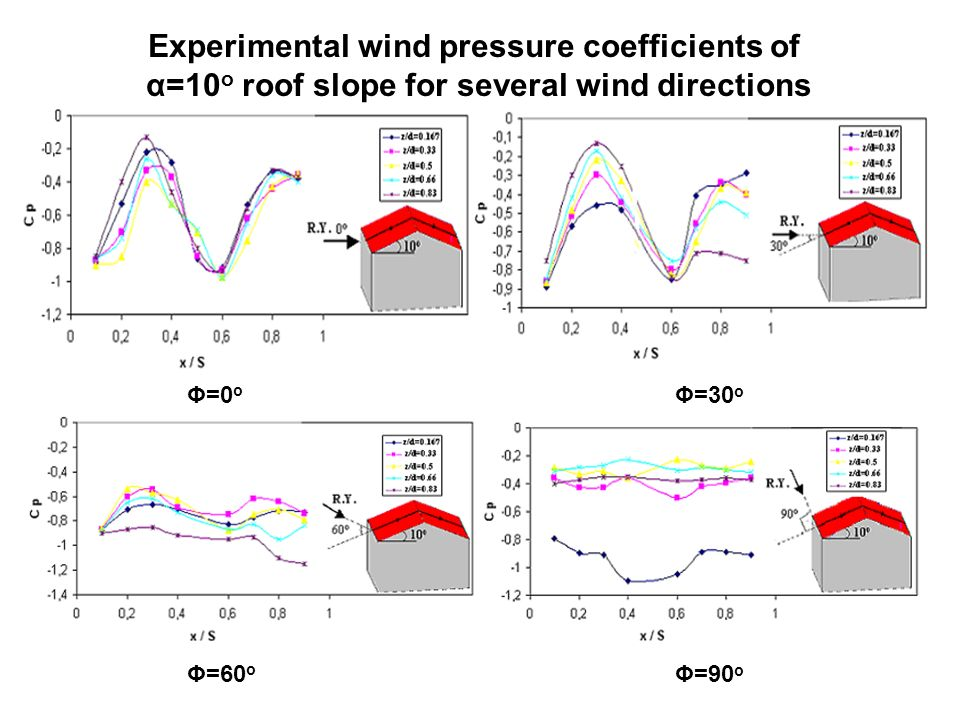 Experimental wind pressure coefficients of α=10 o roof slope for several wind directions Φ=0 o Φ=30 o Φ=60 o Φ=90 o