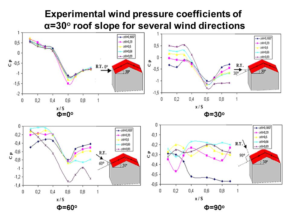 Experimental wind pressure coefficients of α=30 o roof slope for several wind directions Φ=0 o Φ=30 o Φ=60 o Φ=90 o