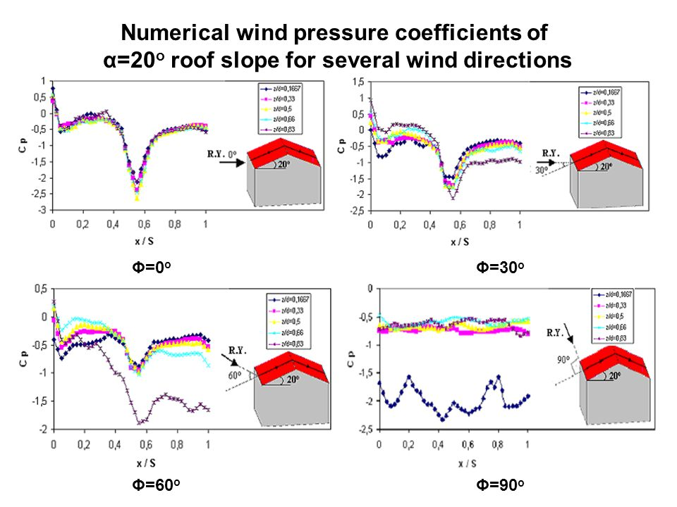 Numerical wind pressure coefficients of α=20 o roof slope for several wind directions Φ=0 o Φ=30 o Φ=60 o Φ=90 o
