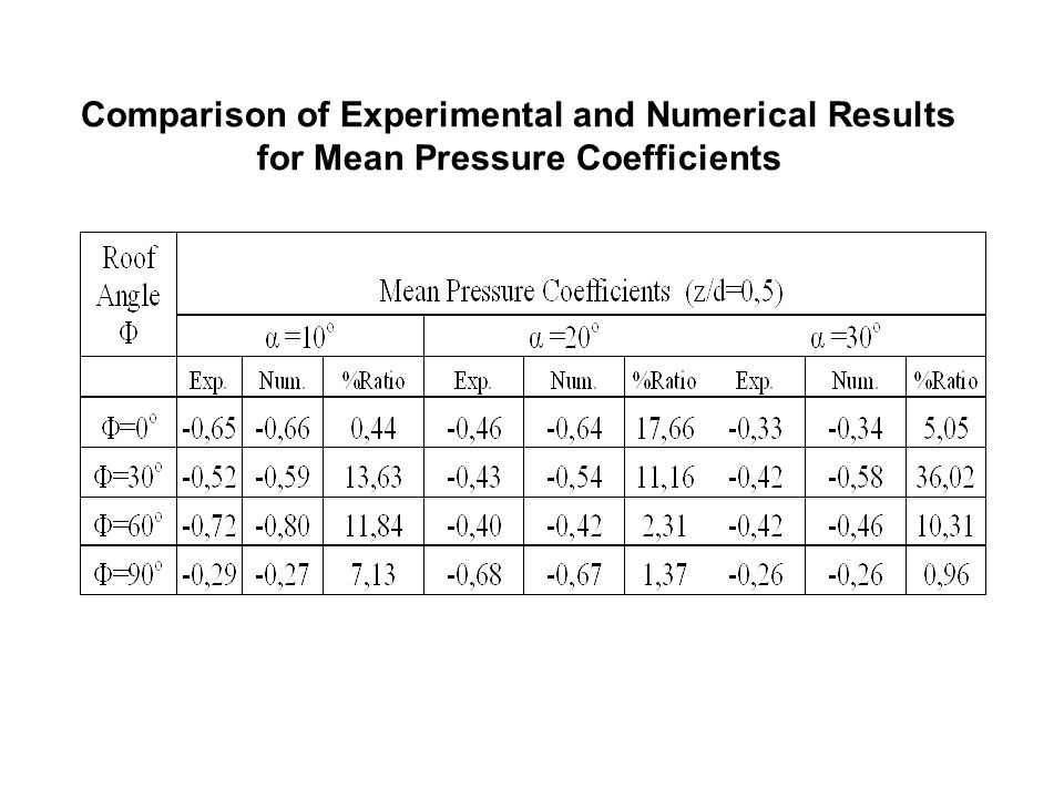 Comparison of Experimental and Numerical Results for Mean Pressure Coefficients