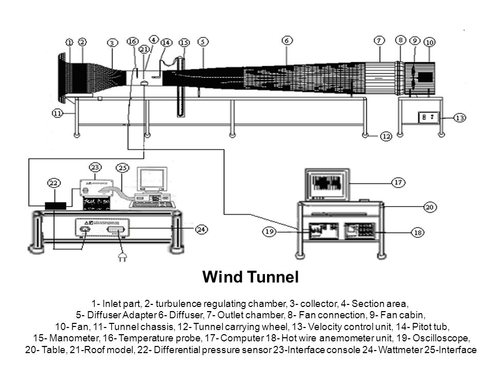 Wind Tunnel 1- Inlet part, 2- turbulence regulating chamber, 3- collector, 4- Section area, 5- Diffuser Adapter 6- Diffuser, 7- Outlet chamber, 8- Fan connection, 9- Fan cabin, 10- Fan, 11- Tunnel chassis, 12- Tunnel carrying wheel, 13- Velocity control unit, 14- Pitot tub, 15- Manometer, 16- Temperature probe, 17- Computer 18- Hot wire anemometer unit, 19- Oscilloscope, 20- Table, 21-Roof model, 22- Differential pressure sensor 23-Interface console 24- Wattmeter 25-Interface