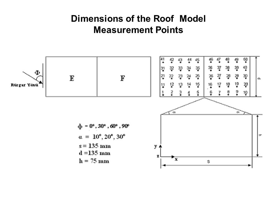 Dimensions of the Roof Model Measurement Points