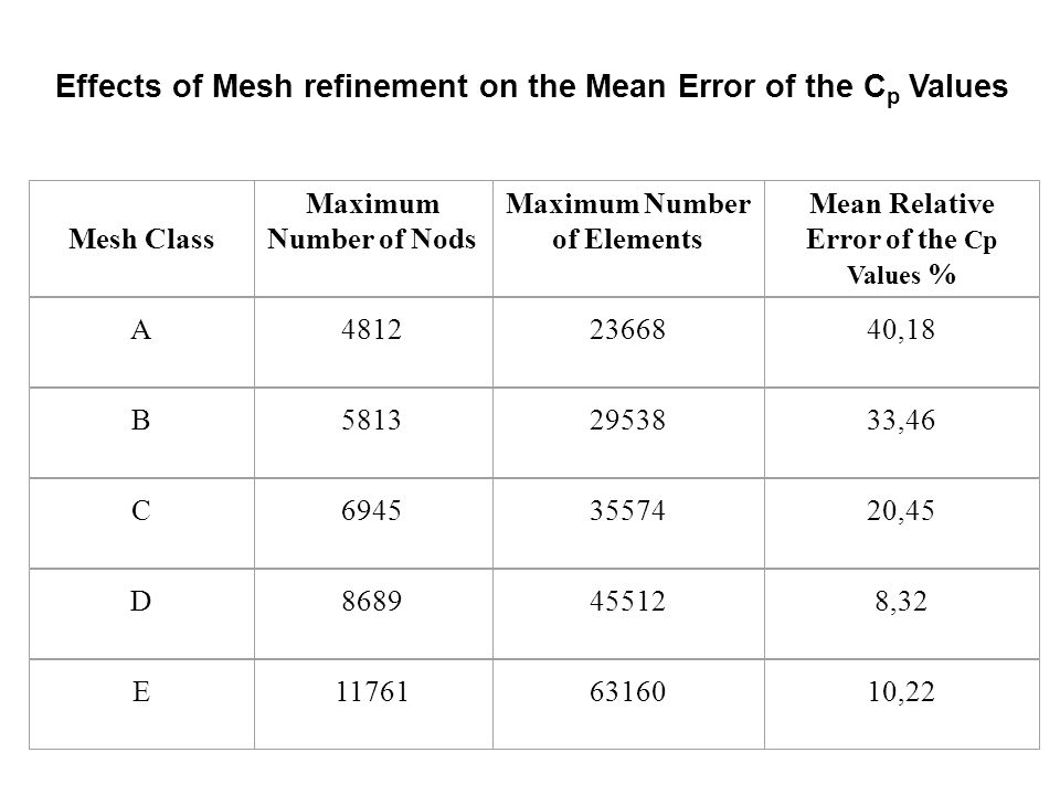 Mesh Class Maximum Number of Nods Maximum Number of Elements Mean Relative Error of the Cp Values % A48122366840,18 B58132953833,46 C69453557420,45 D8689455128,32 E117616316010,22 Effects of Mesh refinement on the Mean Error of the C p Values