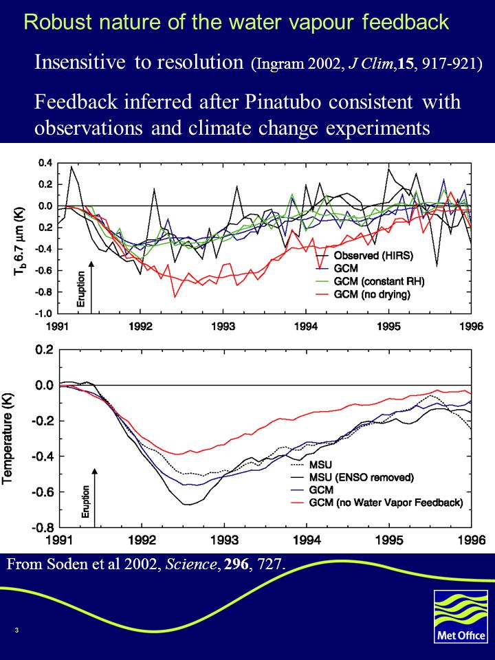 3 Robust nature of the water vapour feedback Insensitive to resolution (Ingram 2002, J Clim,15, 917-921) Feedback inferred after Pinatubo consistent with observations and climate change experiments From Soden et al 2002, Science, 296, 727.