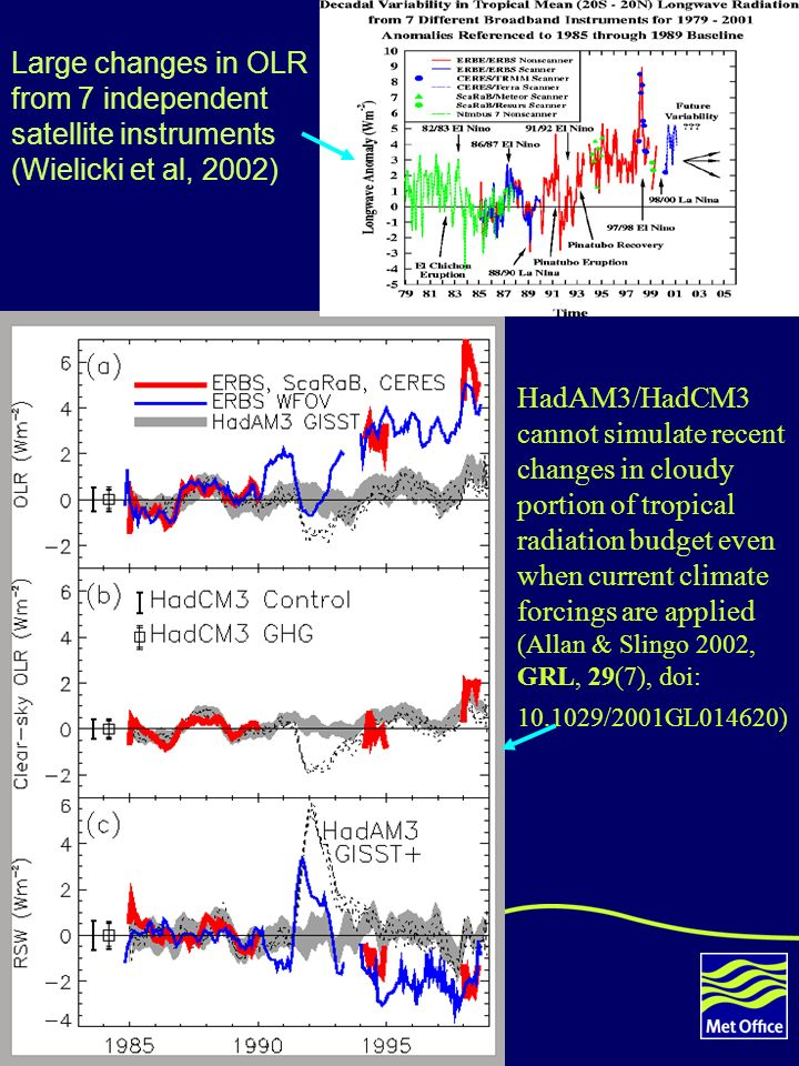 5 Large changes in OLR from 7 independent satellite instruments (Wielicki et al, 2002) HadAM3/HadCM3 cannot simulate recent changes in cloudy portion