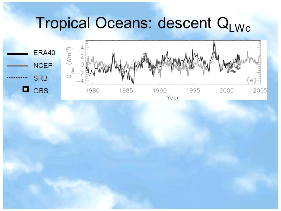 Tropical Oceans: descent Q LWc ERA40 NCEP SRB OBS