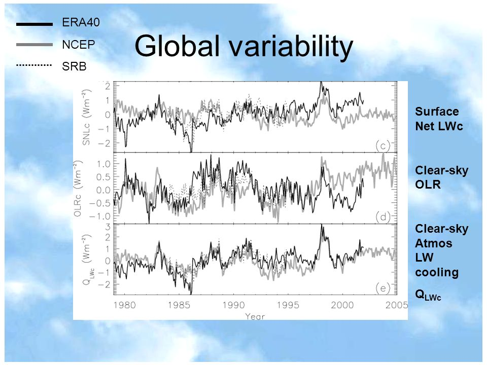 Global variability ERA40 NCEP SRB Surface Net LWc Clear-sky OLR Clear-sky Atmos LW cooling Q LWc