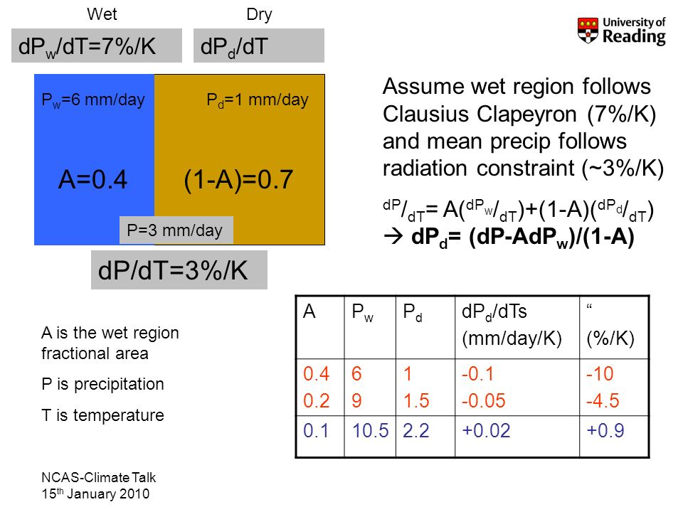 NCAS-Climate Talk 15 th January 2010 A=0.4(1-A)=0.7 dP w /dT=7%/KdP d /dT dP/dT=3%/K Assume wet region follows Clausius Clapeyron (7%/K) and mean precip follows radiation constraint (~3%/K) dP / dT = A( dP w / dT )+(1-A)( dP d / dT ) dP d = (dP-AdP w )/(1-A) P w =6 mm/dayP d =1 mm/day P=3 mm/day WetDry APwPw PdPd dP d /dTs (mm/day/K) (%/K) 0.4 0.2 6969 1 1.5 -0.1 -0.05 -10 -4.5 0.110.52.2+0.02+0.9 A is the wet region fractional area P is precipitation T is temperature