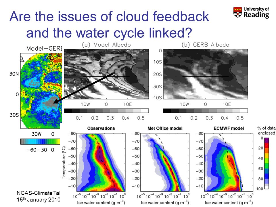 NCAS-Climate Talk 15 th January 2010 2008 Are the issues of cloud feedback and the water cycle linked?