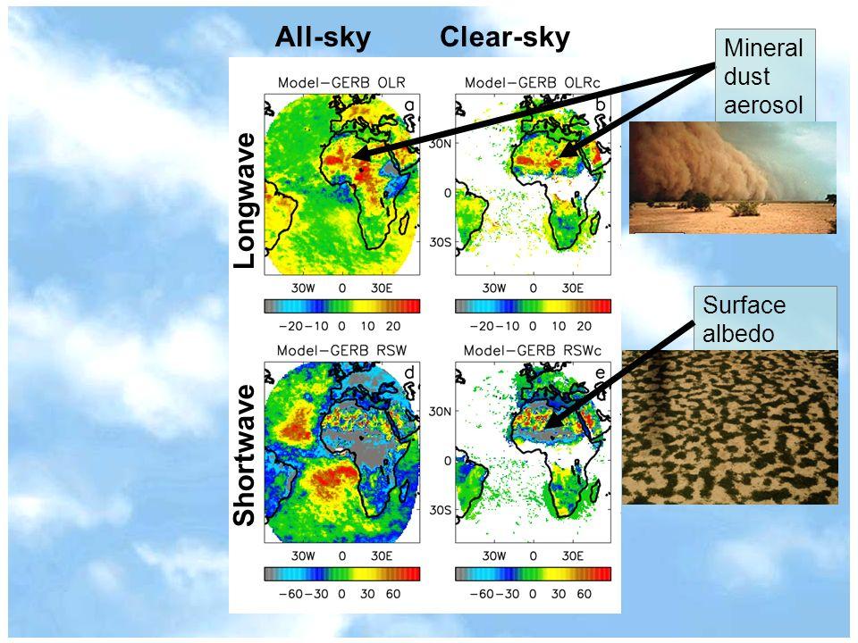ShortwaveLongwave Mineral dust aerosol Surface albedo