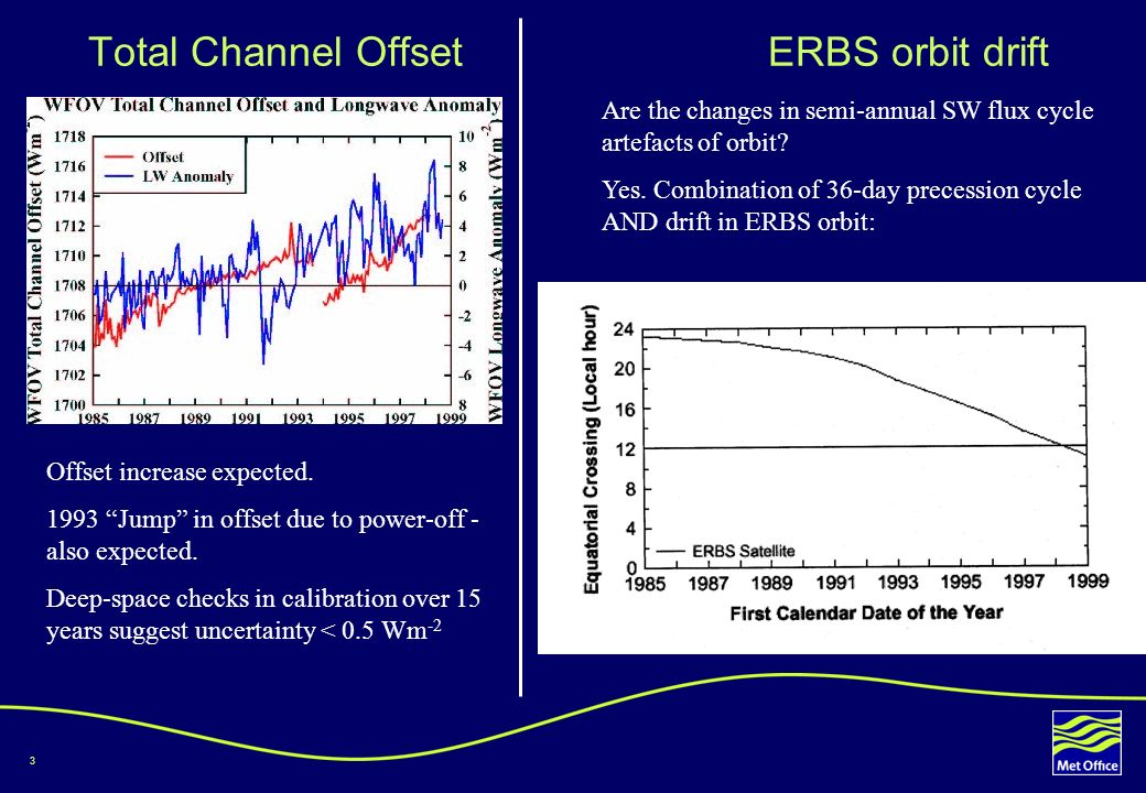 3 Total Channel Offset ERBS orbit drift Offset increase expected.