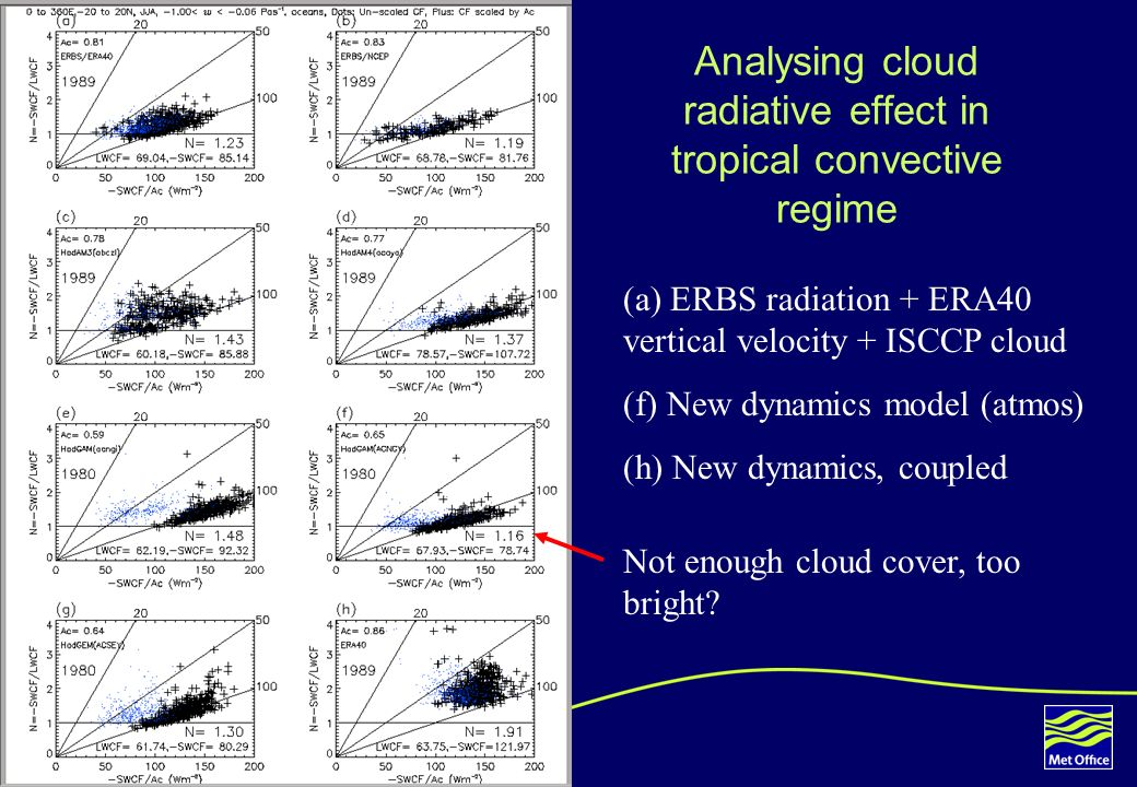 6 Analysing cloud radiative effect in tropical convective regime (a) ERBS radiation + ERA40 vertical velocity + ISCCP cloud (f) New dynamics model (atmos) (h) New dynamics, coupled Not enough cloud cover, too bright?