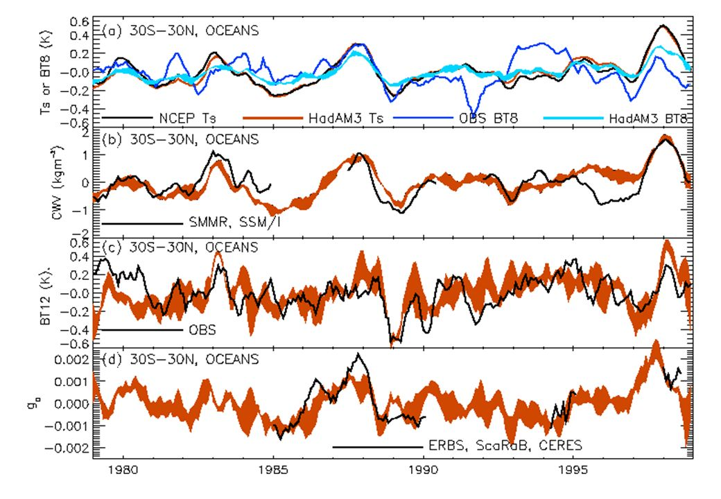 8 Conclusions Unexpected changes in semi-annual cycle of top of atmosphere albedo is an artefact: combination of, –Drift in orbit of ERBS satellite –Mismatch between 72 day precession cycle and monthly means Still believe decadal variation in tropical radiation budget which climate models cannot reproduce Cloud forcing ratio and dynamic regime analysis - techniques to evaluate the climate model 20-year radiance simulations completed - how reliable is the Bates et al.