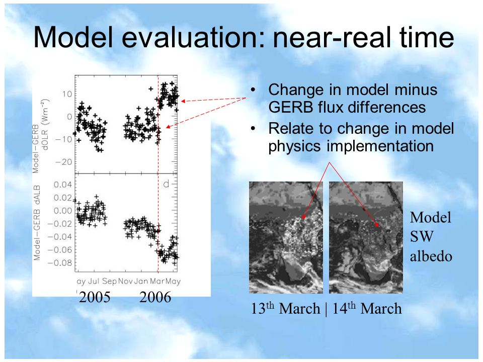 Model evaluation: near-real time Change in model minus GERB flux differences Relate to change in model physics implementation 13 th March | 14 th March Model SW albedo 2005 2006