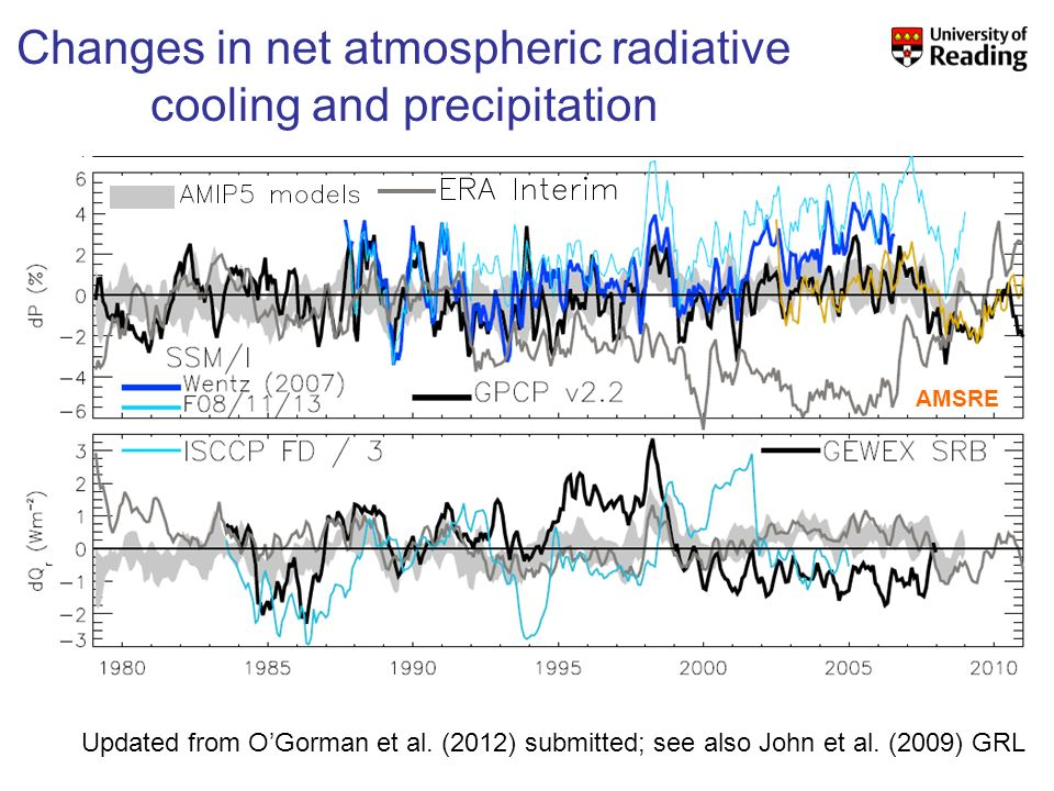 Changes in net atmospheric radiative cooling and precipitation Updated from OGorman et al.