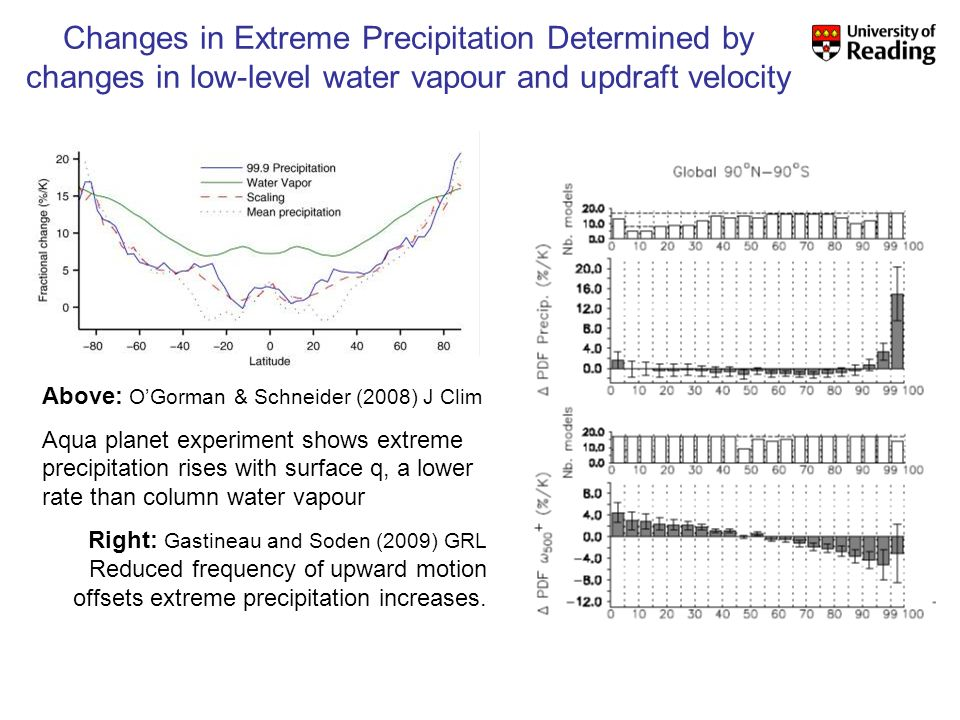 Changes in Extreme Precipitation Determined by changes in low-level water vapour and updraft velocity Above: OGorman & Schneider (2008) J Clim Aqua planet experiment shows extreme precipitation rises with surface q, a lower rate than column water vapour Right: Gastineau and Soden (2009) GRL Reduced frequency of upward motion offsets extreme precipitation increases.