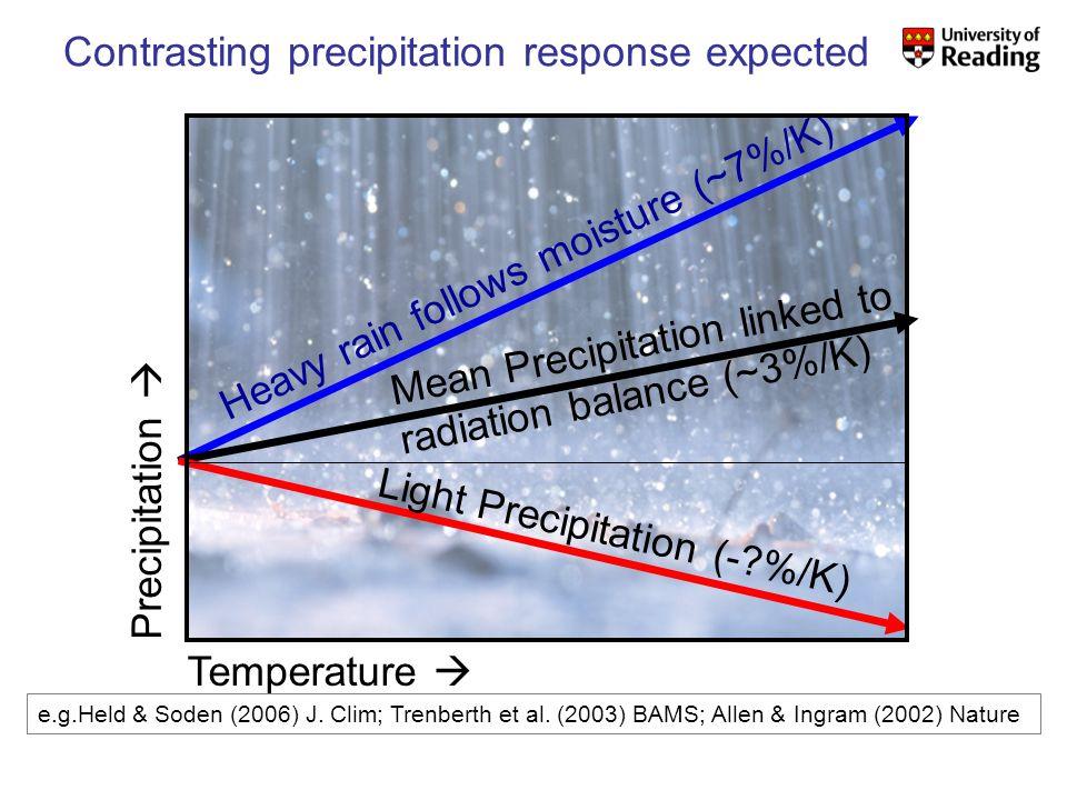 Contrasting precipitation response expected Precipitation Heavy rain follows moisture (~7%/K) Mean Precipitation linked to radiation balance (~3%/K) Light Precipitation (- %/K) Temperature e.g.Held & Soden (2006) J.