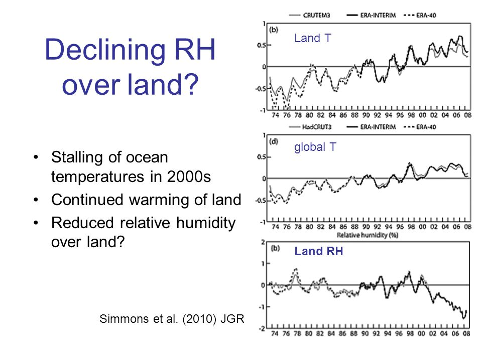 Declining RH over land. Simmons et al.