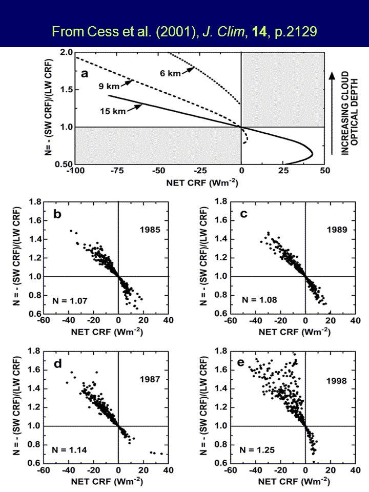 2 From Cess et al. (2001), J. Clim, 14, p.2129