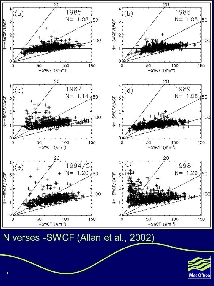 4 N verses -SWCF (Allan et al., 2002)