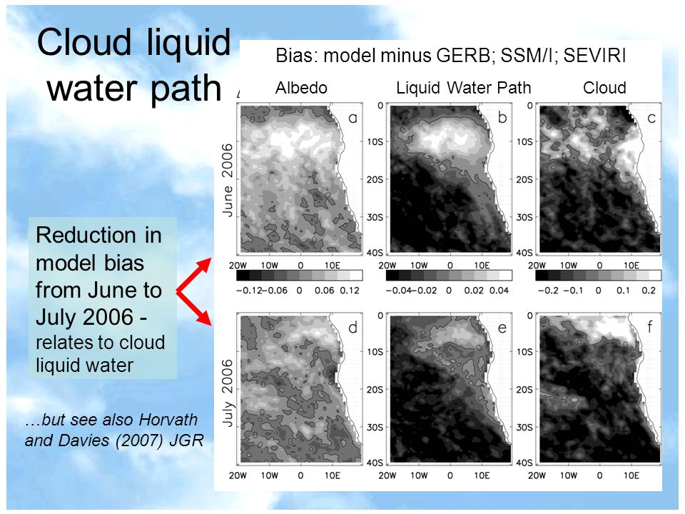 Cloud liquid water path Bias: model minus GERB; SSM/I; SEVIRI Albedo Liquid Water Path Cloud Reduction in model bias from June to July 2006 - relates to cloud liquid water …but see also Horvath and Davies (2007) JGR