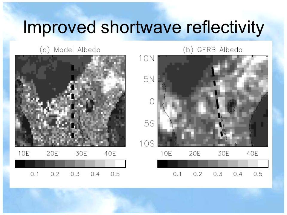 Improved shortwave reflectivity