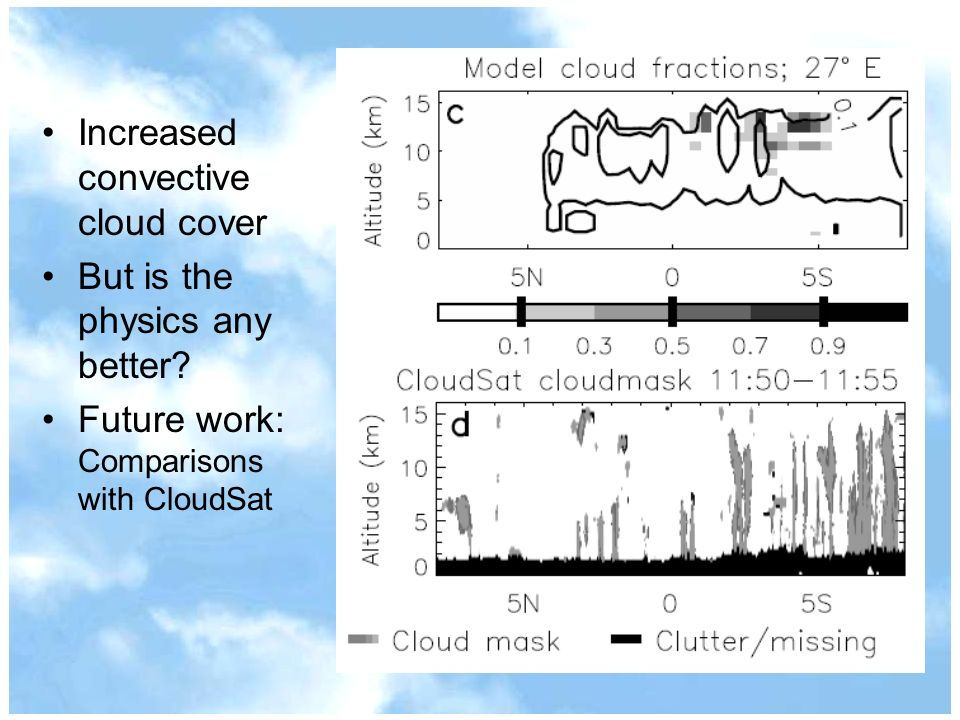 Increased convective cloud cover But is the physics any better.