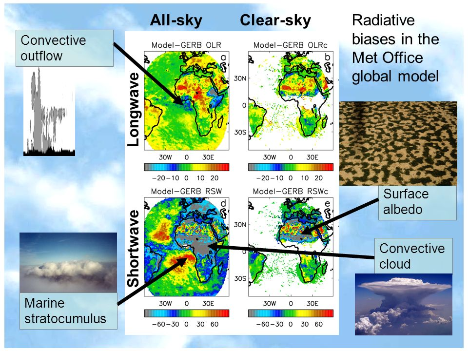 All-sky Clear-sky ShortwaveLongwave Marine stratocumulus Convective cloud Radiative biases in the Met Office global model Convective outflow Surface albedo